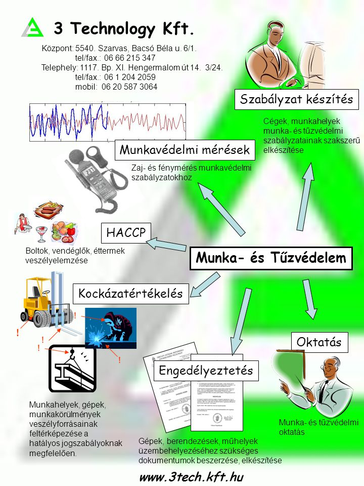 3 Technology Kft. www.3tech.kft.hu Munka- és Tűzvédelem HACCP Kockázatértékelés Oktatás Engedélyeztetés Munkavédelmi mérések Zaj- és fénymérés munkavé