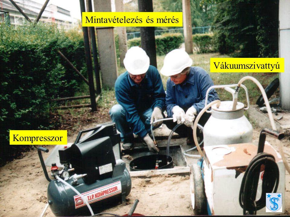 Kompresszor Vákuumszivattyú Mintavételezés és mérés
