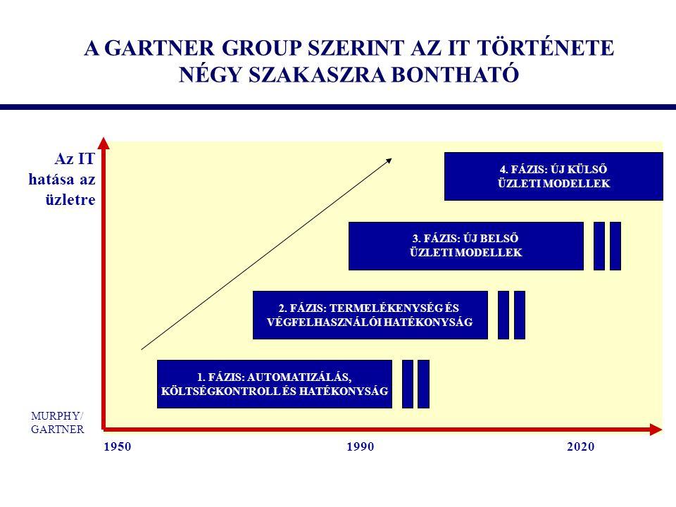 A GARTNER GROUP SZERINT AZ IT TÖRTÉNETE NÉGY SZAKASZRA BONTHATÓ Az IT hatása az üzletre 1950 1990 2020 1. FÁZIS: AUTOMATIZÁLÁS, KÖLTSÉGKONTROLL ÉS HAT