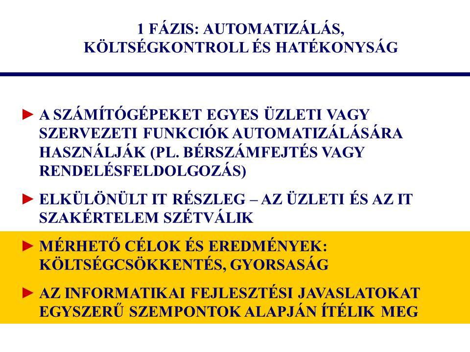 1 FÁZIS: AUTOMATIZÁLÁS, KÖLTSÉGKONTROLL ÉS HATÉKONYSÁG ►A SZÁMÍTÓGÉPEKET EGYES ÜZLETI VAGY SZERVEZETI FUNKCIÓK AUTOMATIZÁLÁSÁRA HASZNÁLJÁK (PL.