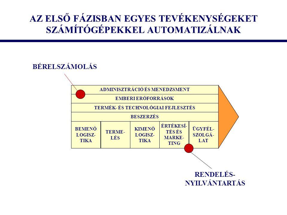 AZ ELSŐ FÁZISBAN EGYES TEVÉKENYSÉGEKET SZÁMÍTÓGÉPEKKEL AUTOMATIZÁLNAK BEMENŐ LOGISZ- TIKA TERME- LÉS KIMENŐ LOGISZ- TIKA ÉRTÉKESÍ- TÉS ÉS MARKE- TING ÜGYFÉL- SZOLGÁ- LAT BESZERZÉS TERMÉK- ÉS TECHNOLÓGIAI FEJLESZTÉS EMBERI ERŐFORRÁSOK ADMINISZTRÁCIÓ ÉS MENEDZSMENT BÉRELSZÁMOLÁS RENDELÉS- NYILVÁNTARTÁS