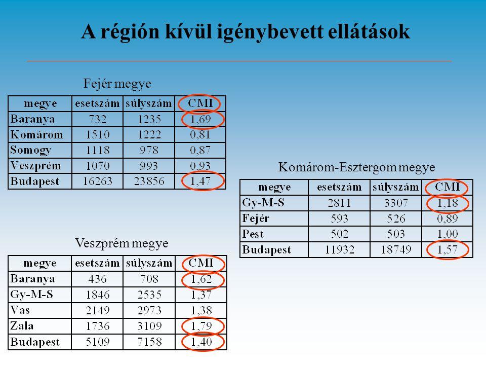 A régión kívül igénybevett ellátások Fejér megye Komárom-Esztergom megye Veszprém megye