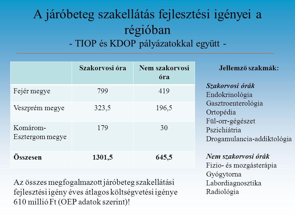 A járóbeteg szakellátás fejlesztési igényei a régióban - TIOP és KDOP pályázatokkal együtt - Szakorvosi óraNem szakorvosi óra Fejér megye799419 Veszprém megye323,5196,5 Komárom- Esztergom megye 17930 Összesen1301,5645,5 Az összes megfogalmazott járóbeteg szakellátási fejlesztési igény éves átlagos költségvetési igénye 610 millió Ft (OEP adatok szerint).