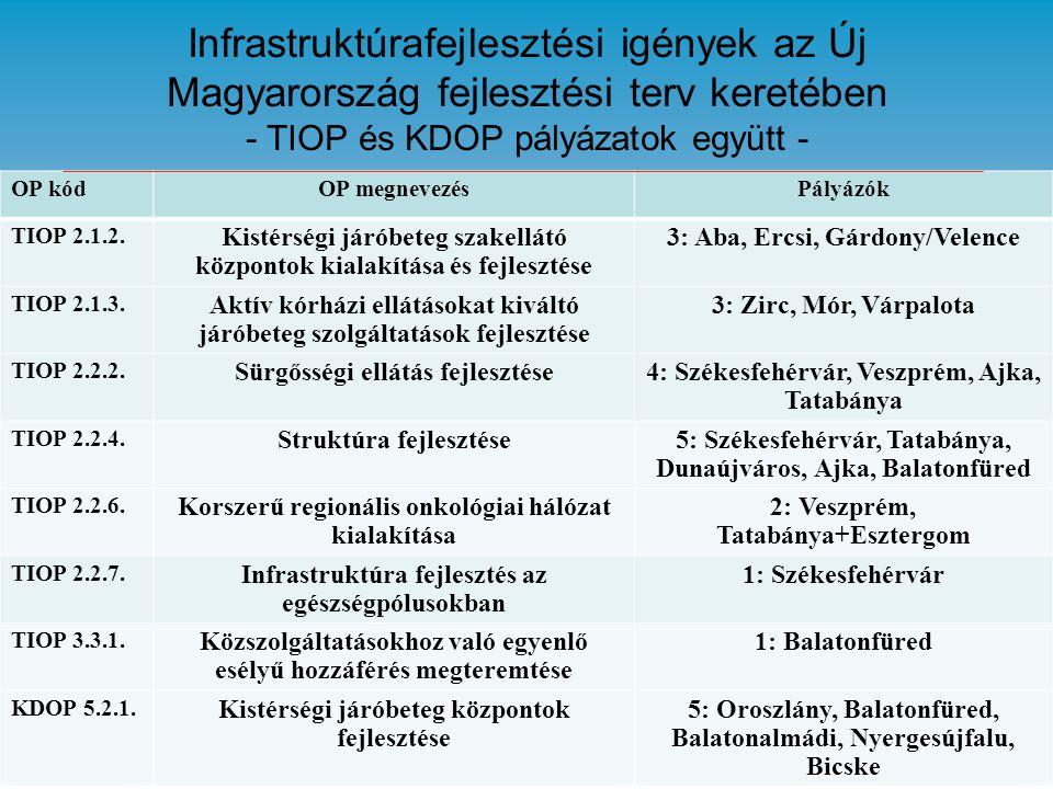 Infrastruktúrafejlesztési igények az Új Magyarország fejlesztési terv keretében - TIOP és KDOP pályázatok együtt - OP kódOP megnevezésPályázók TIOP 2.1.2.