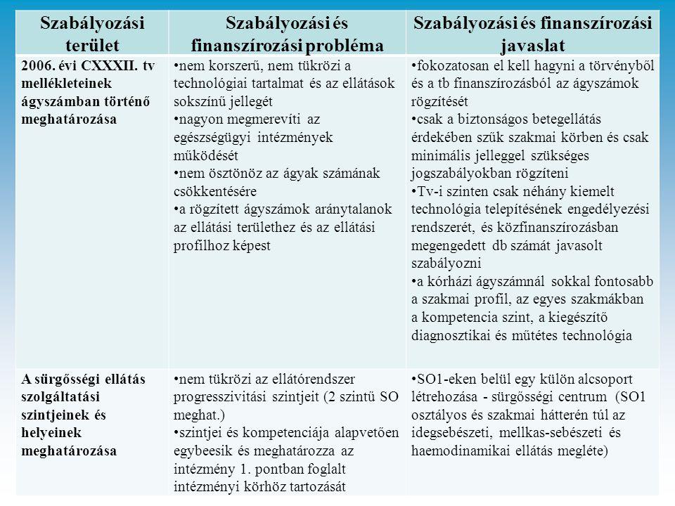 Szabályozási terület Szabályozási és finanszírozási probléma Szabályozási és finanszírozási javaslat 2006.