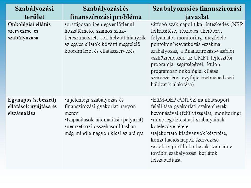 Szabályozási terület Szabályozási és finanszírozási probléma Szabályozási és finanszírozási javaslat Onkológiai ellátás szervezése és szabályozása országosan igen egyenlőtlenül hozzáférhető, számos szűk- keresztmetszet, sok helyütt hiányzik az egyes ellátók közötti megfelelő koordináció, és ellátásszervezés átfogó szakmapolitikai intézkedés (NRP felfrissítése, részletes akcióterv, folyamatos monitoring, megfelelő pontokon beavatkozás -szakmai szabályozás, a finanszírozási-vásárlói eszközrendszer, az ÚMFT fejlesztési programjai segítségével, külön programoaz onkológiai ellátás szervezésére, egyfajta esetmenedzseri hálózat kialakítása) Egynapos (sebészeti) ellátások nyújtása és elszámolása a jelenlegi szabályozás és finanszírozási gyakorlat nagyon merev Kapacitások anomáliási (pályázat) nemzetközi összehasonlításban még mindig nagyon kicsi az aránya EüM-OEP-ÁNTSZ munkacsoport felállítása gyakorlati szakemberek bevonásával (felülvizsgálat, monitoring) minőségbiztosítási szabályainak kötelezővé tétele tájékoztató kiadványok készítése, konzultációs napok szervezése az aktív profilú kórházak számára a további szabályozási korlátok felszabadítása