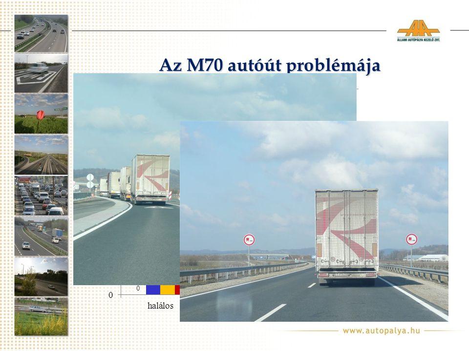 Az M70 autóút problémája