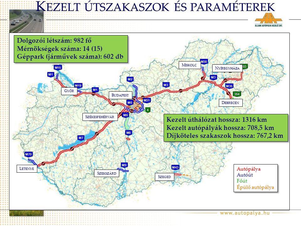 Dolgozói létszám: 982 fő Mérnökségek száma: 14 (15) Géppark (járművek száma): 602 db Dolgozói létszám: 982 fő Mérnökségek száma: 14 (15) Géppark (járművek száma): 602 db Kezelt úthálózat hossza: 1316 km Kezelt autópályák hossza: 708,5 km Díjköteles szakaszok hossza: 767,2 km Kezelt úthálózat hossza: 1316 km Kezelt autópályák hossza: 708,5 km Díjköteles szakaszok hossza: 767,2 km S ZEKSZÁRD L ETENYE S ZEGED S ZÉKESFEHÉRVÁR G YŐR B UDAPEST M ISKOLC N YÍREGYHÁZA D EBRECEN AutópályaAutóútFőút Épülő autópálya AutópályaAutóútFőút