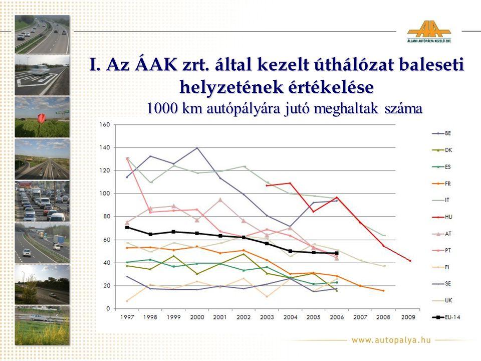 1000 km autópályára jutó meghaltak száma I.Az ÁAK zrt.