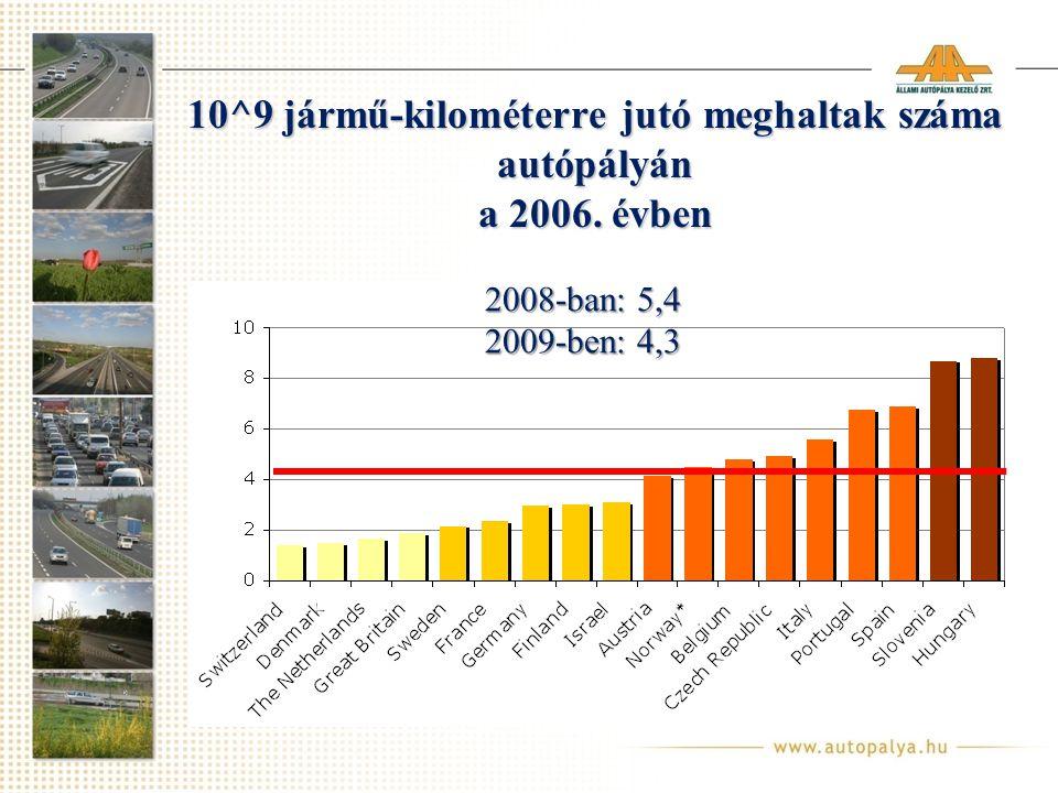 10^9 jármű-kilométerre jutó meghaltak száma autópályán a 2006. évben 2008-ban: 5,4 2009-ben: 4,3