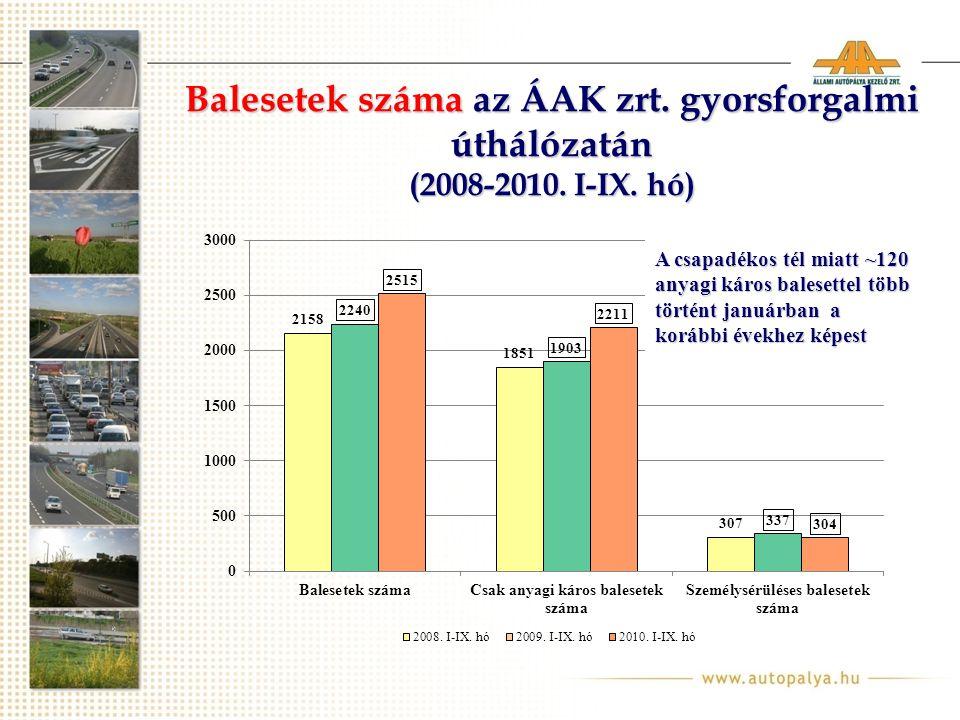 Balesetek száma az ÁAK zrt.gyorsforgalmi úthálózatán (2008-2010.