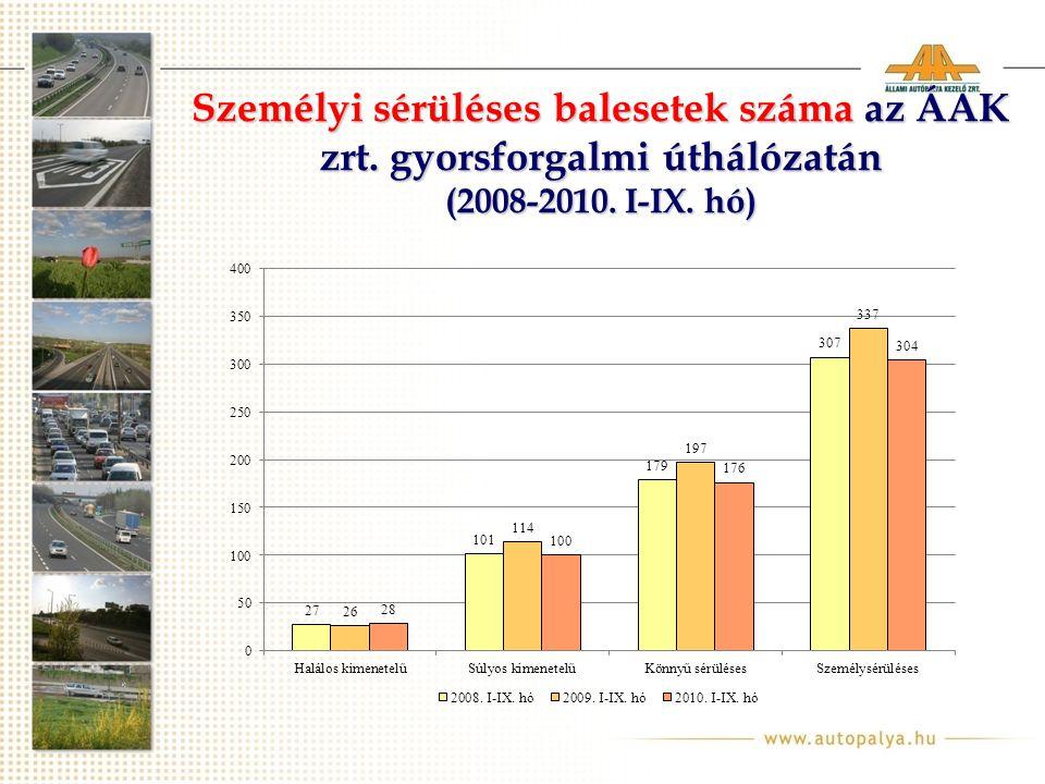 Személyi sérüléses balesetek száma az ÁAK zrt. gyorsforgalmi úthálózatán (2008-2010. I-IX. hó)