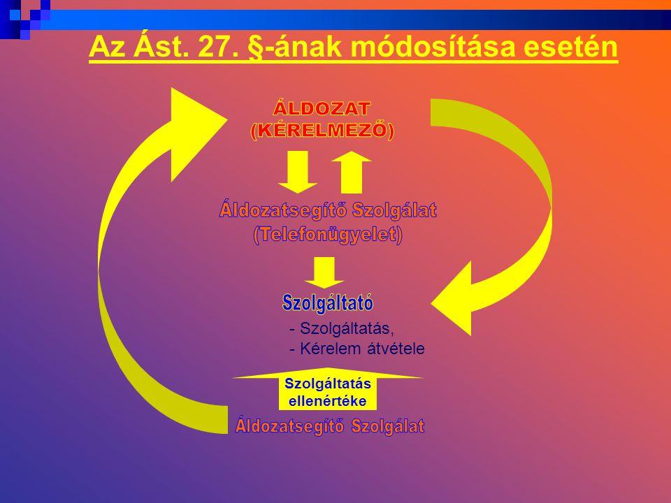 - Szolgáltatás, - Kérelem átvétele Szolgáltatás ellenértéke Az Ást. 27. §-ának módosítása esetén