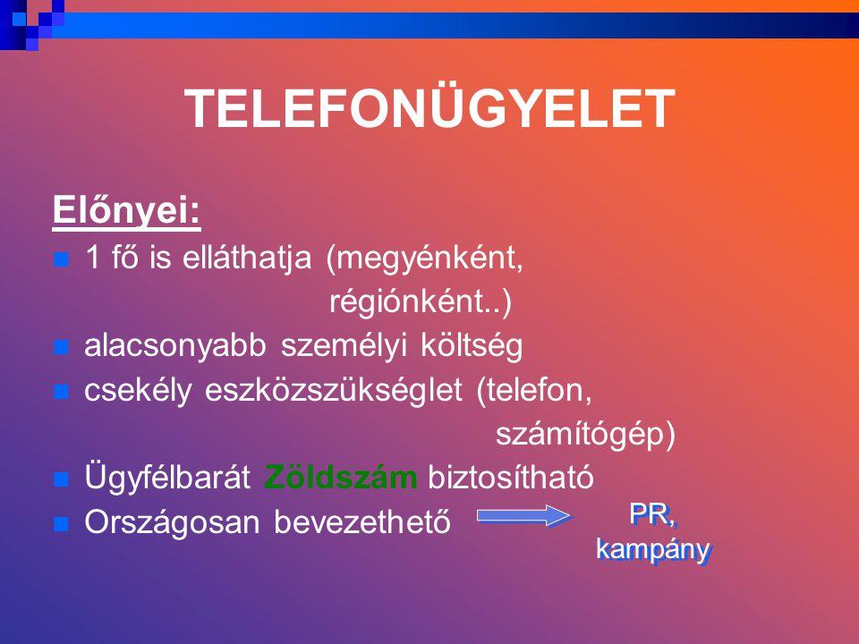 TELEFONÜGYELET Előnyei: 1 fő is elláthatja (megyénként, régiónként..) alacsonyabb személyi költség csekély eszközszükséglet (telefon, számítógép) Ügyfélbarát Zöldszám biztosítható Országosan bevezethető PR, kampány