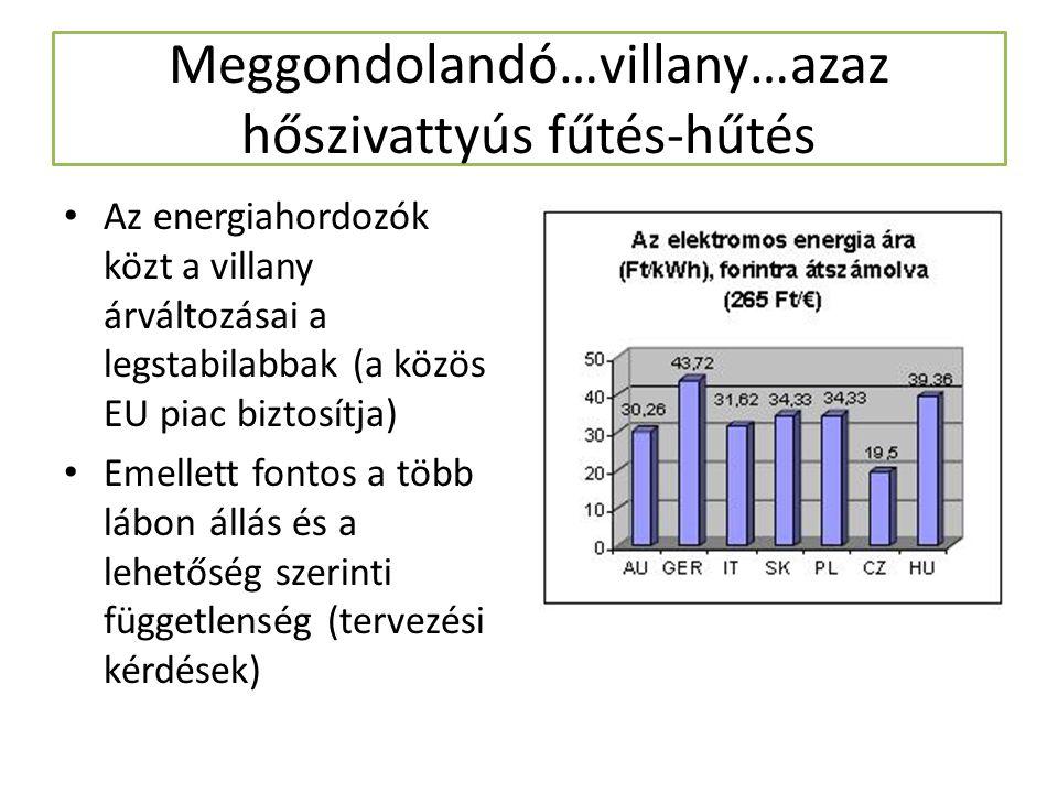 Meggondolandó…villany…azaz hőszivattyús fűtés-hűtés Az energiahordozók közt a villany árváltozásai a legstabilabbak (a közös EU piac biztosítja) Emell