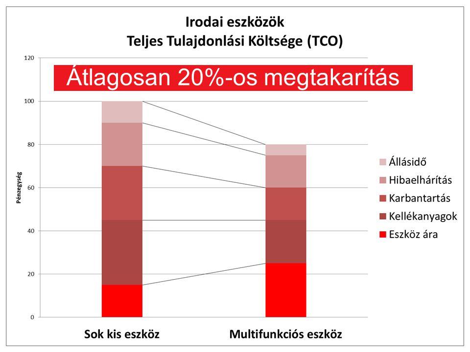 Version: 1.0Classification: In Confidence Owner: Ricoh Europe, CSSD 10 Átlagosan 20%-os megtakarítás