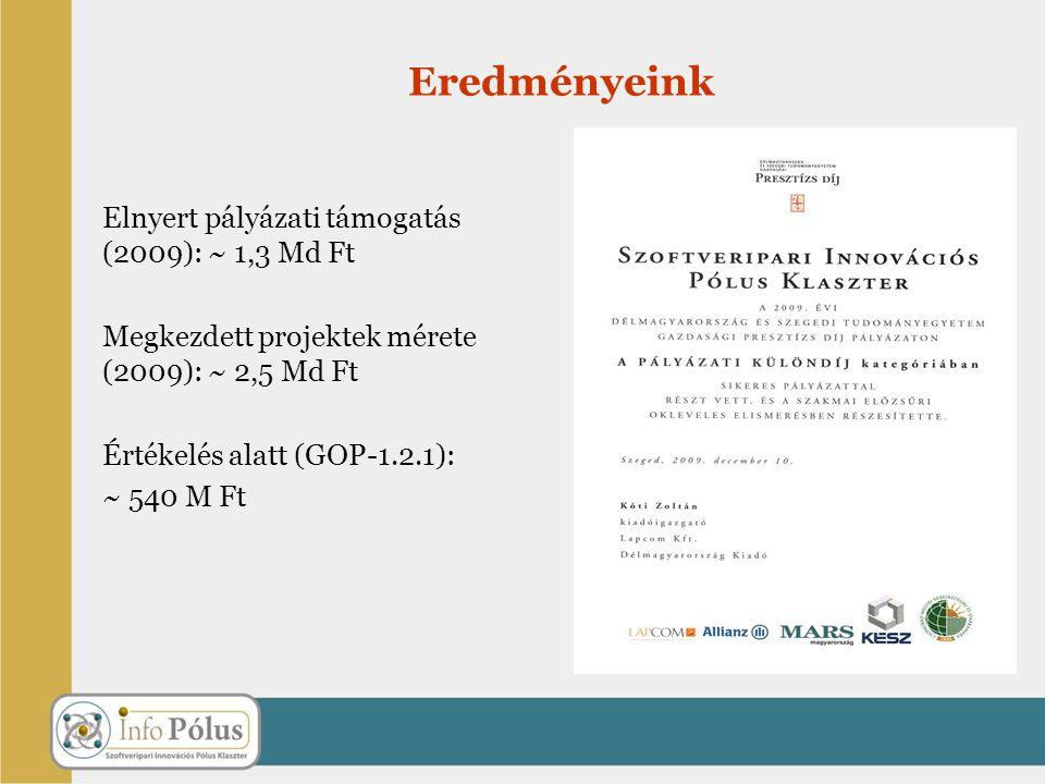 Eredményeink Elnyert pályázati támogatás (2009): ~ 1,3 Md Ft Megkezdett projektek mérete (2009): ~ 2,5 Md Ft Értékelés alatt (GOP-1.2.1): ~ 540 M Ft