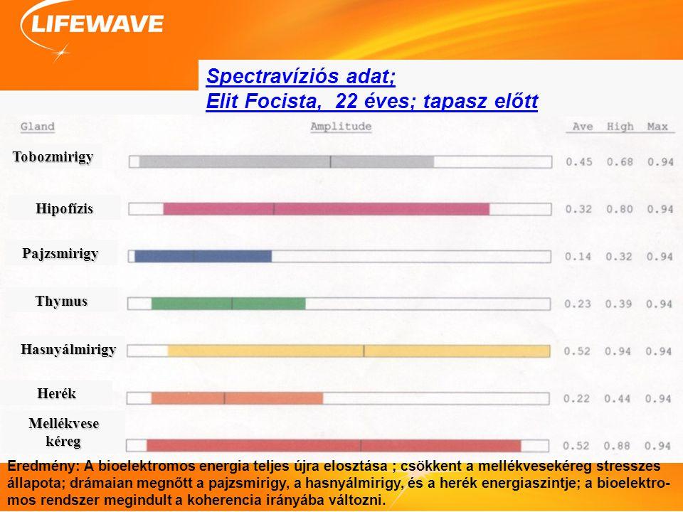 Overview Technology Studies Products Future Questions Eredmény: A bioelektromos energia teljes újra elosztása ; csökkent a mellékvesekéreg stresszes állapota; drámaian megnőtt a pajzsmirigy, a hasnyálmirigy, és a herék energiaszintje; a bioelektro- mos rendszer megindult a koherencia irányába változni.