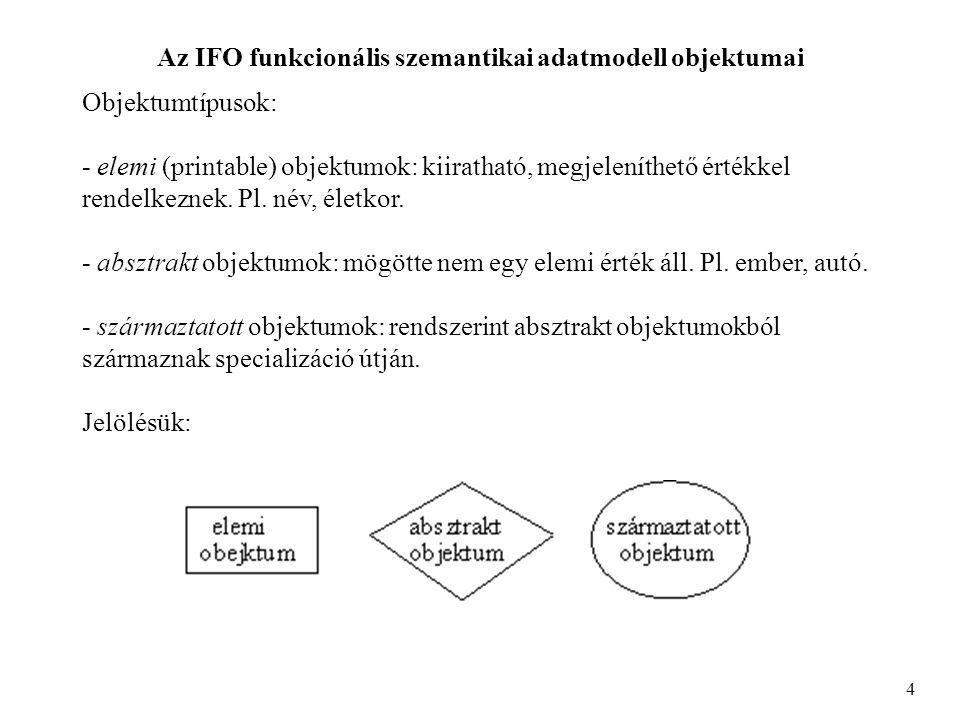 Az IFO funkcionális szemantikai adatmodell objektumai 4 Objektumtípusok: - elemi (printable) objektumok: kiiratható, megjeleníthető értékkel rendelkeznek.