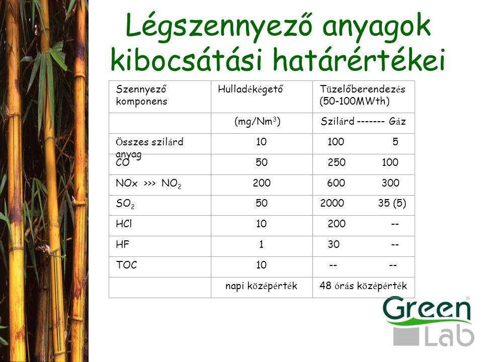 Légszennyező anyagok kibocsátási határértékei Szennyező komponens Hullad é k é getőT ü zelőberendez é s (50-100MWth) Szil á rd ------- G á z Ö sszes szil á rd anyag 10100 5 CO50250 100 NOx >>> NO 2 200600 300 SO 2 502000 35 (5) HCl10200 -- HF130 -- TOC10-- napi k ö z é p é rt é k48 ó r á s k ö z é p é rt é k (mg/Nm 3 )