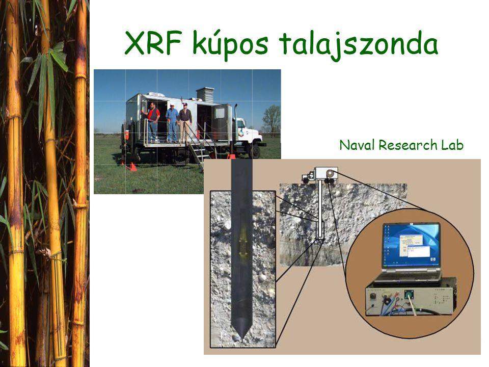 XRF kúpos talajszonda Naval Research Lab