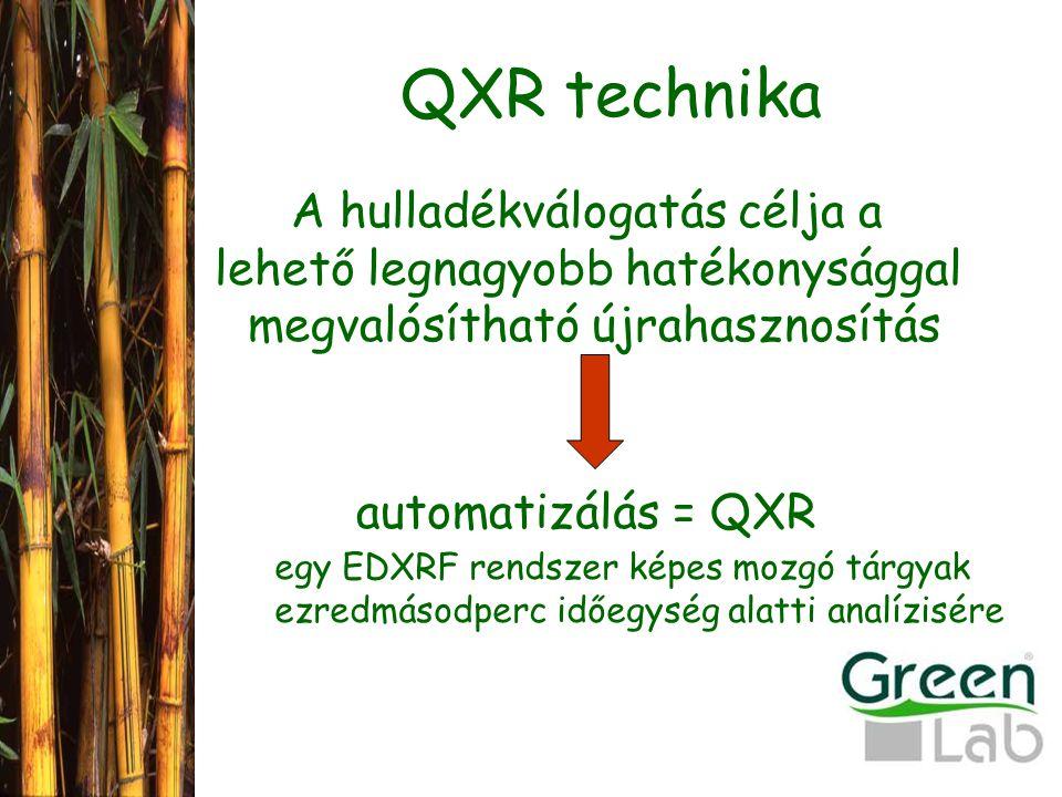 QXR technika A hulladékválogatás célja a lehető legnagyobb hatékonysággal megvalósítható újrahasznosítás automatizálás = QXR egy EDXRF rendszer képes mozgó tárgyak ezredmásodperc időegység alatti analízisére