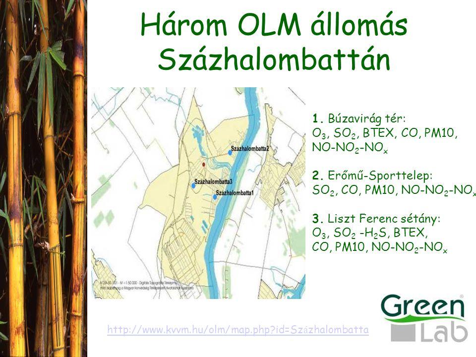 Három OLM állomás Százhalombattán http://www.kvvm.hu/olm/map.php?id=Sz á zhalombatta 1.