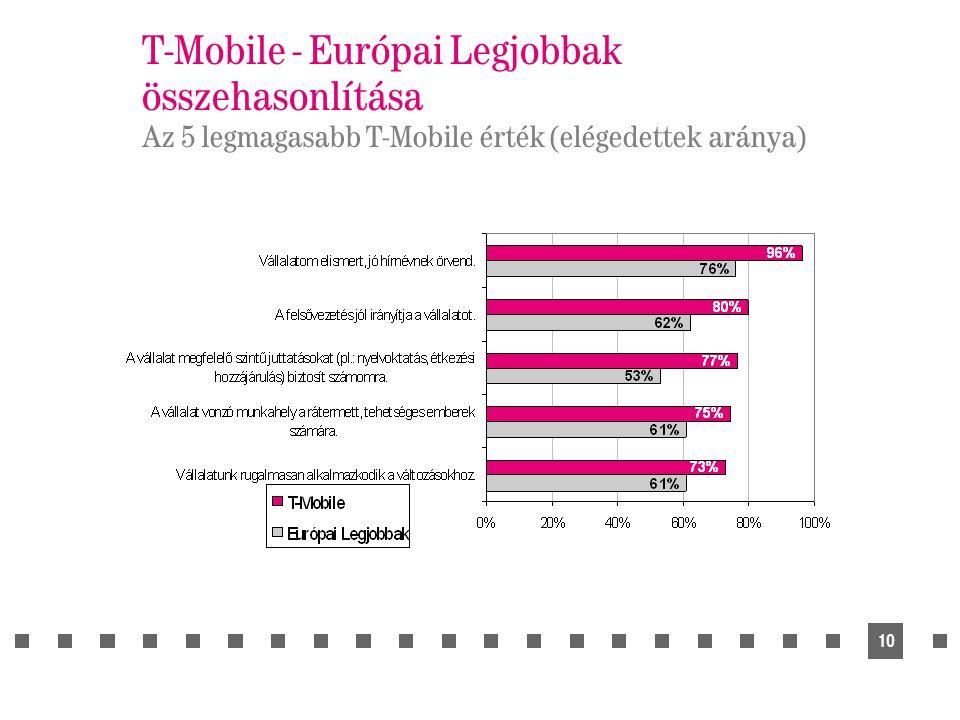 10 T-Mobile - Európai Legjobbak összehasonlítása Az 5 legmagasabb T-Mobile érték (elégedettek aránya)