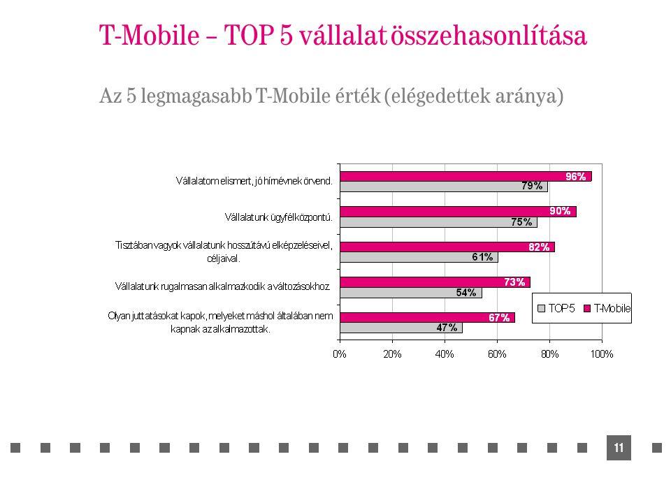 11 T-Mobile – TOP 5 vállalat összehasonlítása Az 5 legmagasabb T-Mobile érték (elégedettek aránya)