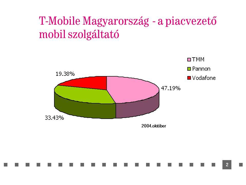 2 T-Mobile Magyarország - a piacvezető mobil szolgáltató 2004.október