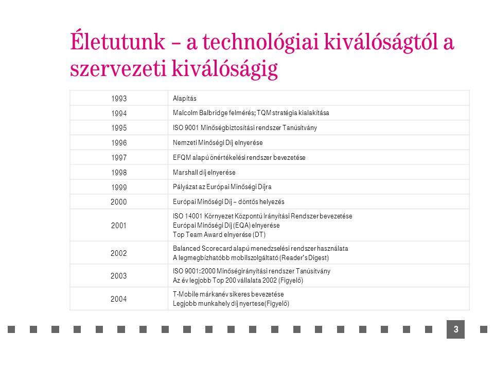 3 Életutunk – a technológiai kiválóságtól a szervezeti kiválóságig 1993 Alapítás 1994 Malcolm Balbridge felmérés; TQM stratégia kialakítása 1995 ISO 9001 Minőségbiztosítási rendszer Tanúsítvány 1996 Nemzeti Minőségi Díj elnyerése 1997 EFQM alapú önértékelési rendszer bevezetése 1998 Marshall díj elnyerése 1999 Pályázat az Európai Minőségi Díjra 2000 Európai Minőségi Díj – döntős helyezés 2001 ISO 14001 Környezet Központú Irányítási Rendszer bevezetése Európai Minőségi Díj (EQA) elnyerése Top Team Award elnyerése (DT) 2002 Balanced Scorecard alapú menedzselési rendszer használata A legmegbízhatóbb mobilszolgáltató (Reader's Digest) 2003 ISO 9001:2000 Minőségirányítási rendszer Tanúsítvány Az év legjobb Top 200 vállalata 2002 (Figyelő) 2004 T-Mobile márkanév sikeres bevezetése Legjobb munkahely díj nyertese(Figyelő)