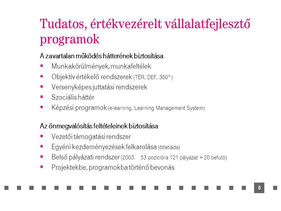 6 Tudatos, értékvezérelt vállalatfejlesztő programok A zavartalan működés hátterének biztosítása  Munkakörülmények, munkafeltélek  Objektív értékelő rendszerek (TÉR, DEF, 360°)  Versenyképes juttatási rendszerek  Szociális háttér  Képzési programok (e-learning, Learning Management System) Az önmegvalósítás feltételeinek biztosítása  Vezetői támogatási rendszer  Egyéni kezdeményezések felkarolása (ötletláda)  Belső pályázati rendszer (2003.