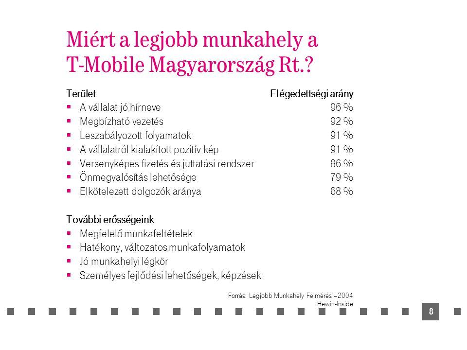 9 A T-Mobile Magyarország dolgozóinak elkötelezettsége Forrás: Legjobb Munkahely Felmérés – 2004.