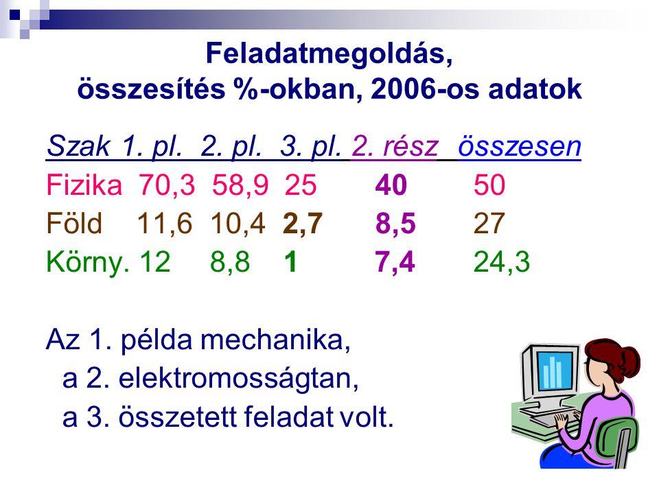 Feladatmegoldás, összesítés %-okban, 2006-os adatok Szak 1. pl. 2. pl. 3. pl. 2. rész összesen Fizika 70,3 58,9 25 40 50 Föld 11,6 10,4 2,7 8,5 27 Kör