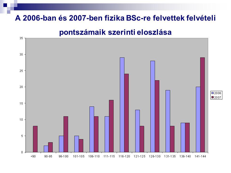 A 2006-ban és 2007-ben fizika BSc-re felvettek felvételi pontszámaik szerinti eloszlása