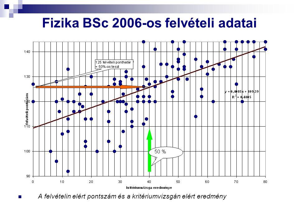 Fizika BSc 2006-os felvételi adatai A felvételin elért pontszám és a kritériumvizsgán elért eredmény