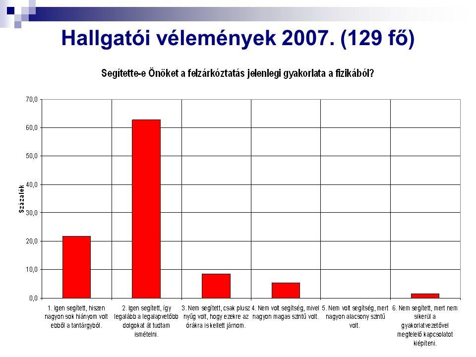 Hallgatói vélemények 2007. (129 fő)