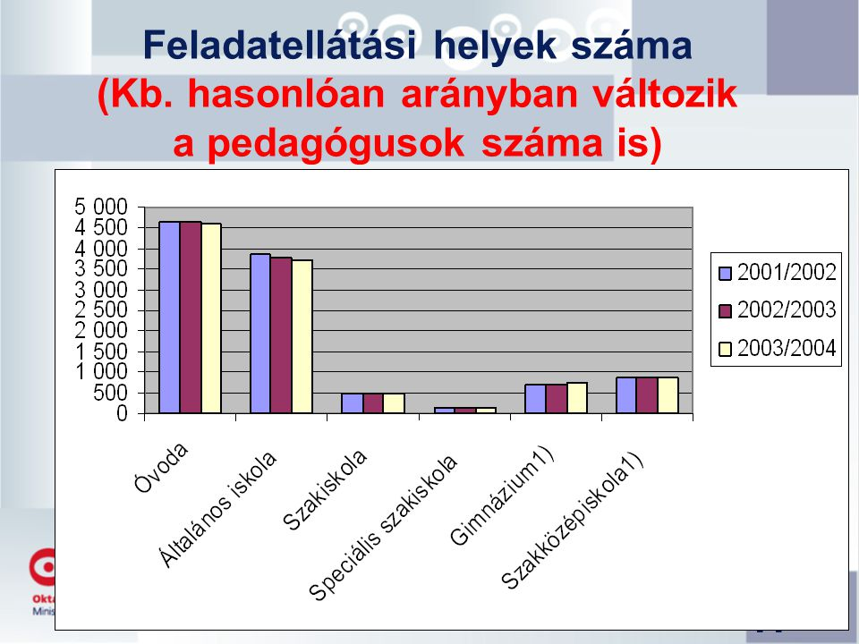 11 Feladatellátási helyek száma (Kb. hasonlóan arányban változik a pedagógusok száma is)
