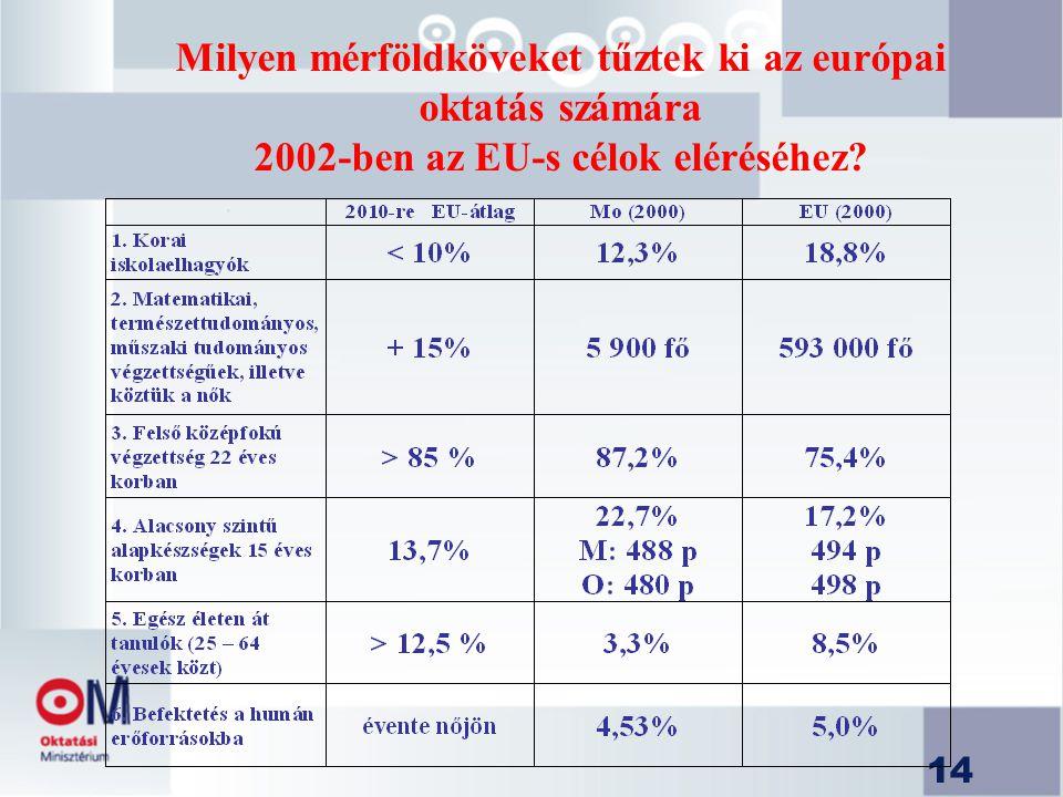 14 Milyen mérföldköveket tűztek ki az európai oktatás számára 2002-ben az EU-s célok eléréséhez?