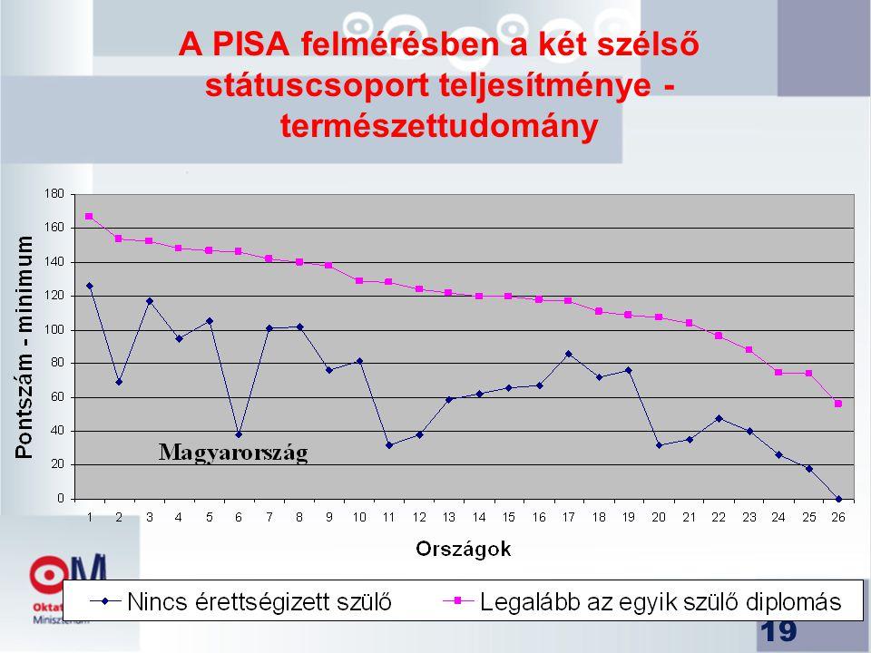 19 A PISA felmérésben a két szélső státuscsoport teljesítménye - természettudomány