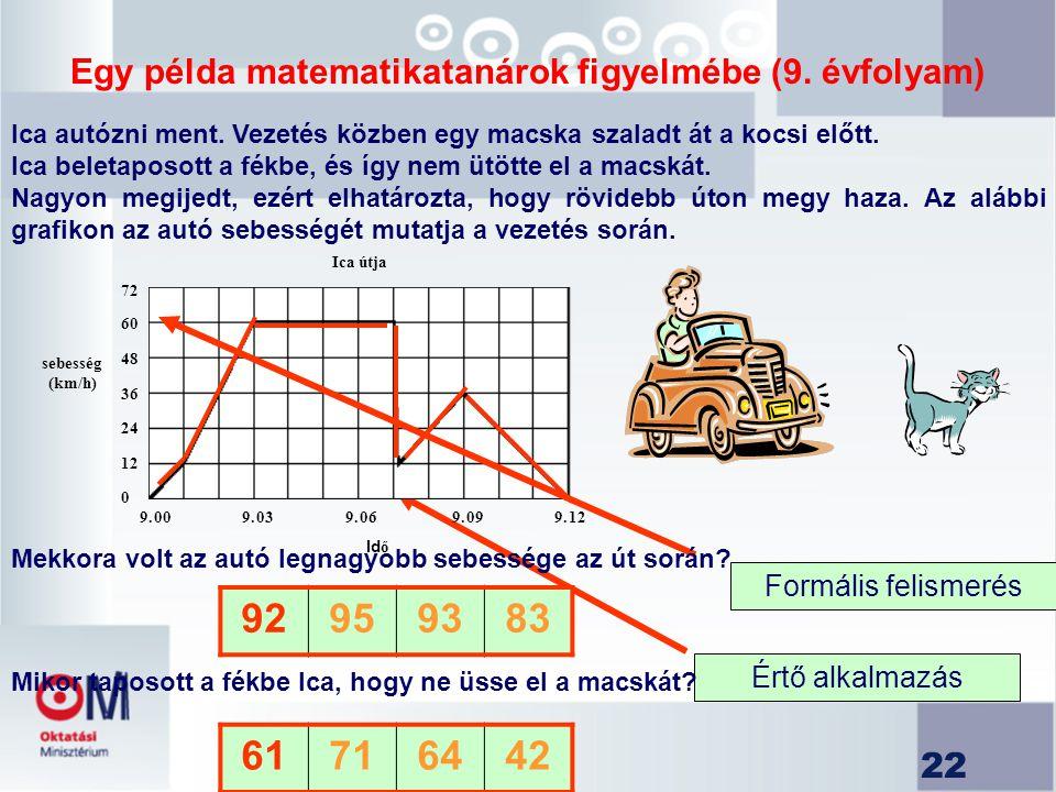 22 72 60 48 36 24 12 0 9. 009. 039. 069. 099. 12 Ica útja Id ő sebesség (km/h) Formális felismerés Értő alkalmazás 92959383 61716442 Egy példa matemat