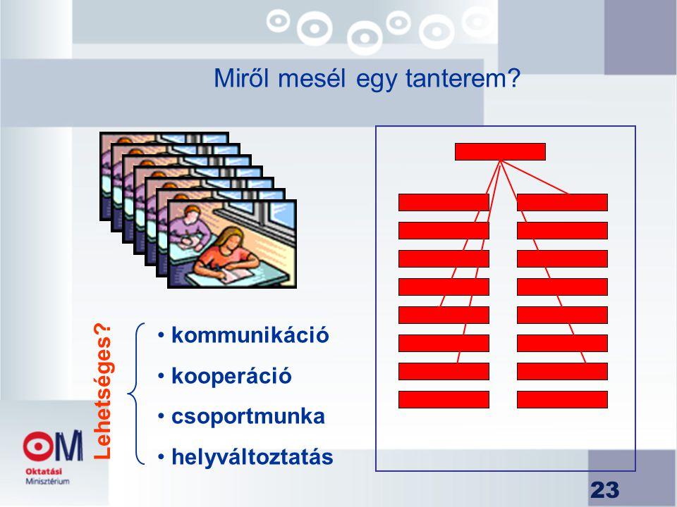 23 Miről mesél egy tanterem? kommunikáció kooperáció csoportmunka helyváltoztatás L e h e t s é g e s ?