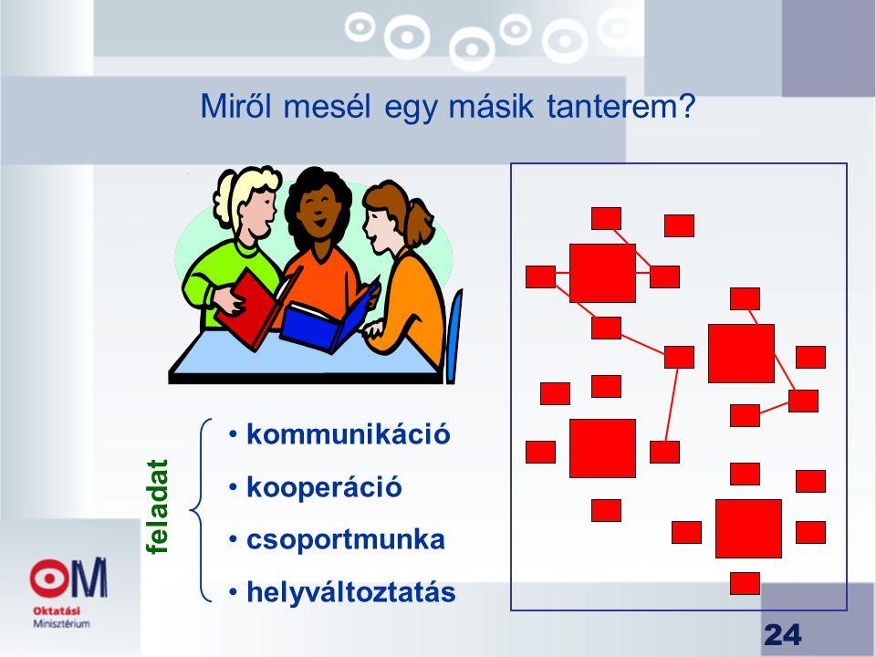 24 Miről mesél egy másik tanterem? kommunikáció kooperáció csoportmunka helyváltoztatás f e l a d a t