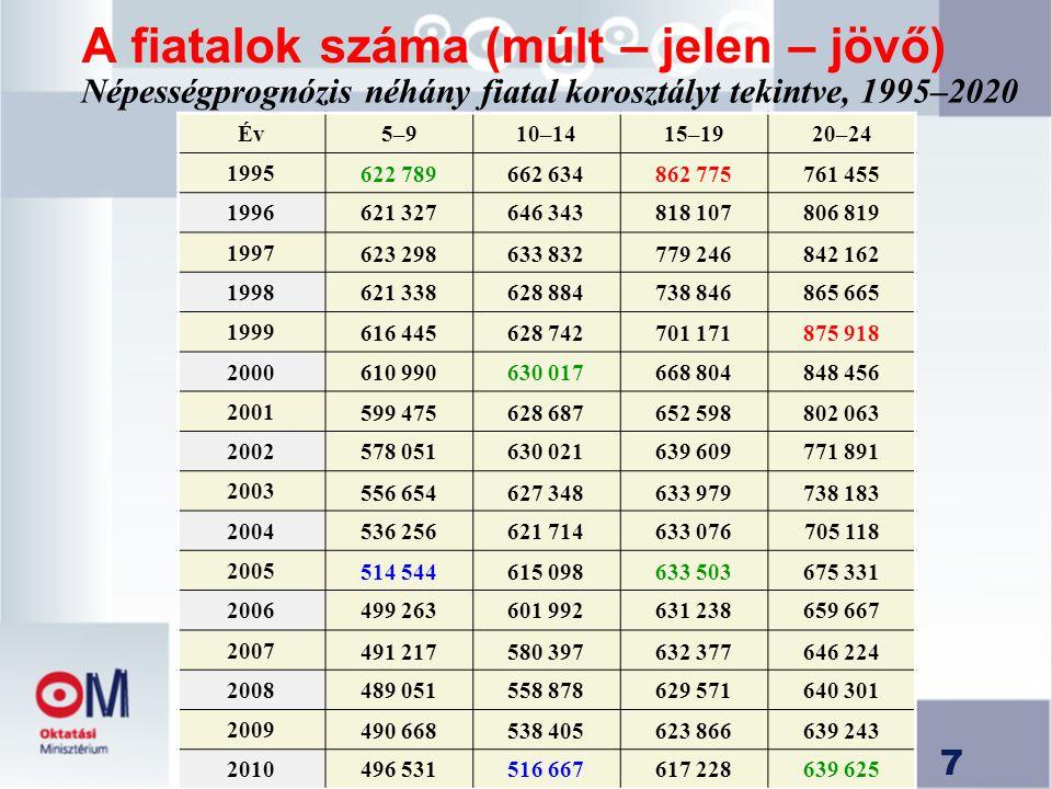 7 A fiatalok száma (múlt – jelen – jövő) Népességprognózis néhány fiatal korosztályt tekintve, 1995–2020 Év5–910–1415–1920–24 1995 622 789662 634862 7