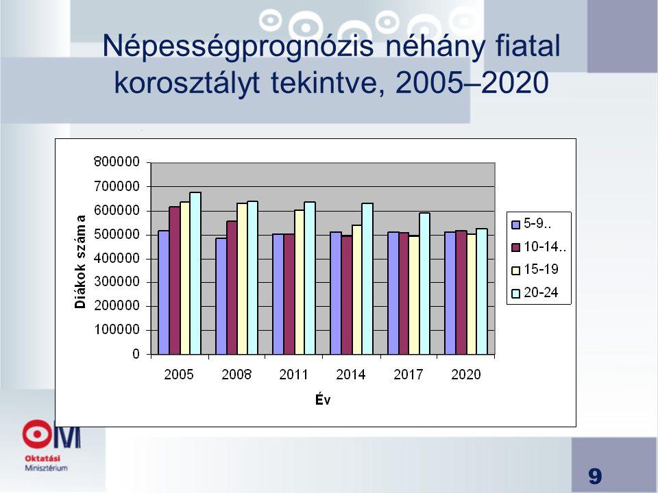 9 Népességprognózis néhány fiatal korosztályt tekintve, 2005–2020