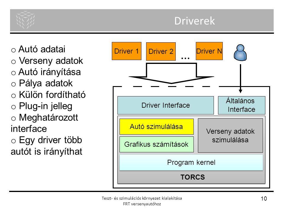 Menyhért Ákos Nagy Richárd Önálló laboratórium Teszt- és szimulációs környezet kialakítása FRT versenyautóhoz 10 Driverek o Autó adatai o Verseny adat