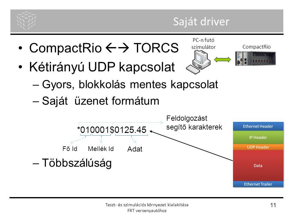 Menyhért Ákos Nagy Richárd Önálló laboratórium Teszt- és szimulációs környezet kialakítása FRT versenyautóhoz 11 Saját driver CompactRio  TORCS Kéti