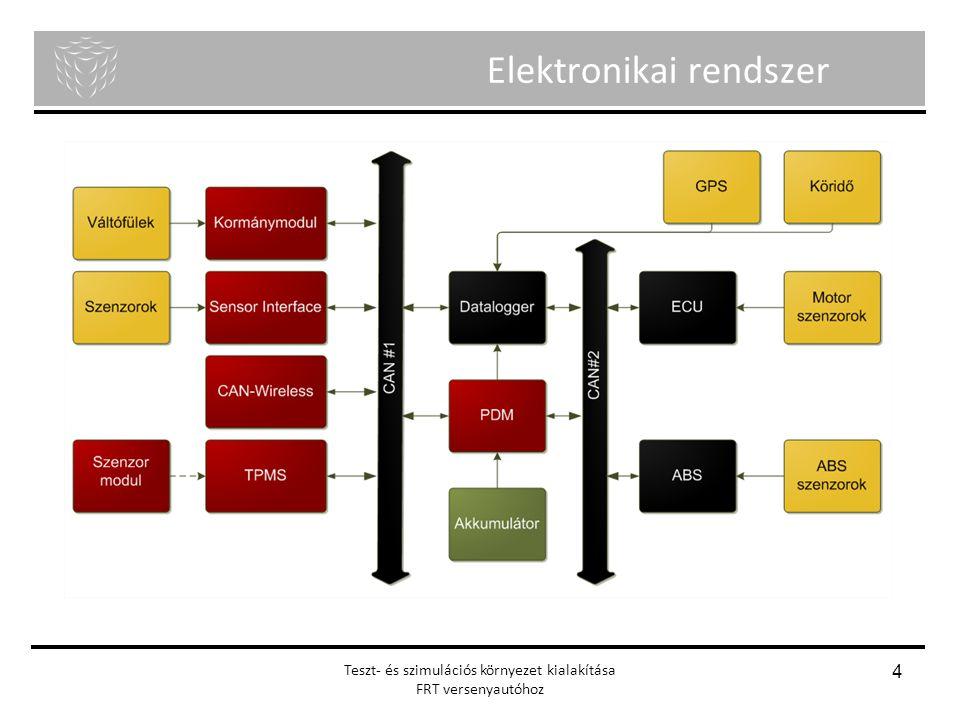Menyhért Ákos Nagy Richárd Önálló laboratórium Teszt- és szimulációs környezet kialakítása FRT versenyautóhoz 4 Elektronikai rendszer
