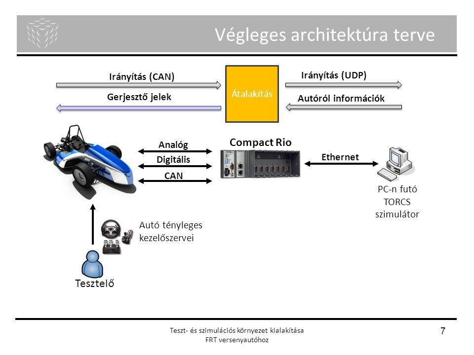 Menyhért Ákos Nagy Richárd Önálló laboratórium Végleges architektúra terve Teszt- és szimulációs környezet kialakítása FRT versenyautóhoz 7 Tesztelő P