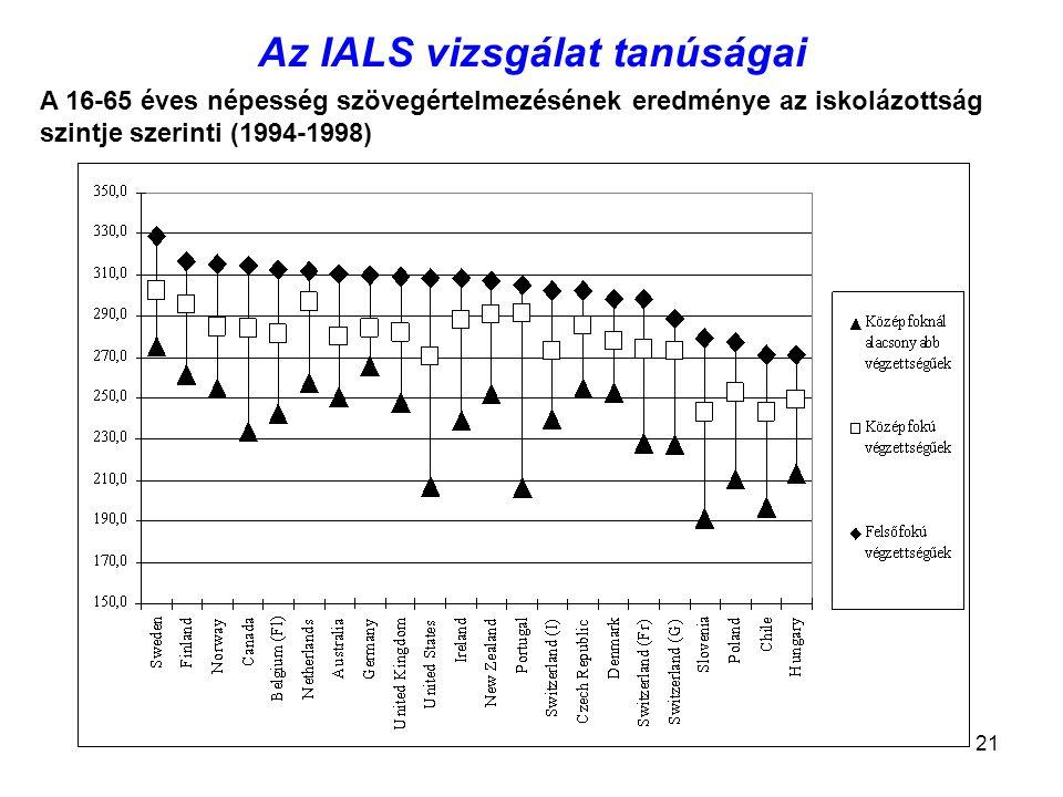 21 Az IALS vizsgálat tanúságai A 16-65 éves népesség szövegértelmezésének eredménye az iskolázottság szintje szerinti (1994-1998)